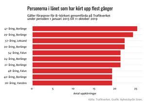 Källa: Traikverket. Grafik: Nyhetsbyrån Siren.