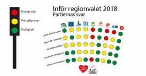 Så här redovisas de politiska partiernas svar av framtidsgrupperna i Sollefteå och Örnsköldsvik inför valet 2018.