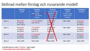 Skillnaderna är markerade i rött. Tabell: Falu kommun.