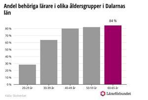 Även i Dalarna har de äldre lärarna högre behörighet än de unga. 85 procent av grundskollärarna mellan 60 och 65 år är behöriga, jämfört med 28 procent av 20-29-åringarna.
