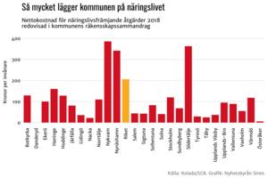 Nynäshamn tillhör de tre kommuner i länet där invånarna betalar mest för näringslivssatsningarna, om man delar utgifterna per antalet kommuninvånare. Grafik: Nyhetsbyrån Sirén.