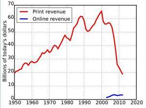 Newspaper Association of Americas siffror över intäktstappet för amerikansk press sedan 2000. Graf av Dave Farrance.