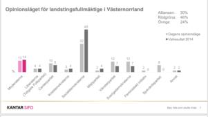 Undersökningen har gjorts i mars på 1 023 personer mellan 18 och 79 år i Västernorrland. Källa: Sifo