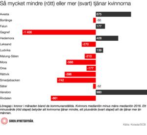Av Dalarnas 15 kommuner så tjänar kvinnorna mest i fem av dem.