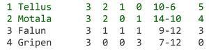 Tabellen efter tre spelade omgångar.