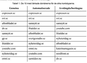Skärmdump ur FOI:s rapport som visar hur automatiserade konton gynnar högerpopulistiska/högerextrema nätsidor. Bland de konton som rensats bort av twitter dyker både Katerinamagasin (Katerina Janouch, författare och riksdagskandidat för Medborgerlig samling, samt nazisterna i NMR upp med nordfront.