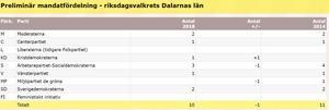 KD-Dalarna tar sig in i riksdagen, enligt valmyndigheten. Grafik: Valmyndigheten.se