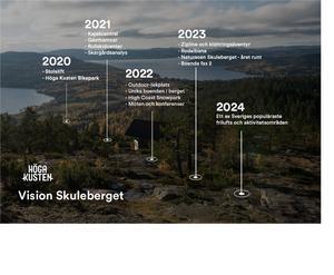 Här är några framtida visioner om utvecklingen av Skuleberget med omnejd med tidsperspektiv. Det ser onekligen spännande ut!  Men kan bygden svälja alla presumtiva turister?