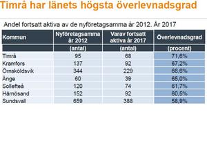 I Timrå överlever de nya företagen på sikt.