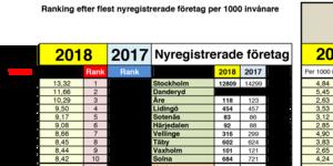 Härjedalen är bland de bästa i Sverige vad gäller antalet nystartade företag på 1000 personer.