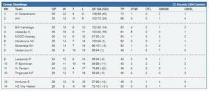 Hockeyallsvenska tabellen.