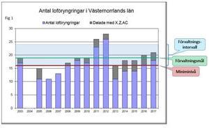 Så här har antalet lodjurshonor med ungar varierat de senaste åren fram till förra vintern.