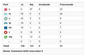 Den 11 mars 2010 röstade Sveriges riksdag för att erkänna folkmordet Seyfo med en rösts marginal. Källa: riksdagen.se