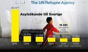2015 var ett toppår för asylsökande till Sverige. Att söka asyl är nästa steg för den nyanlände. Under 2018 fick 18 761 personer avslag på sin asylansökan.