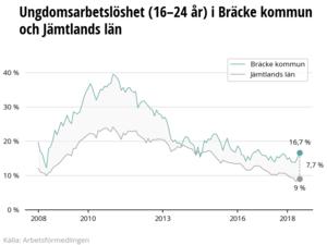 Grafik från Arbetsförmedlingen.
