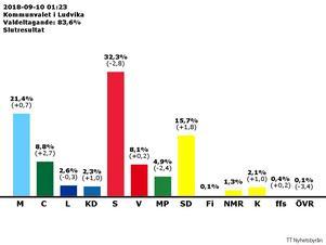 Alla Allianspartier förutom Liberalerna gick framåt i årets val.