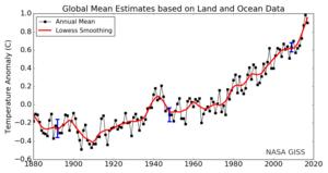 Graf från Gistemp, NASA, som visar hur temperaturen globalt förändrats. Jämförelseperioden är 1951-1980. De fyra senaste åren är de varmaste som uppmätts. Allt tyder på att det med 2018 blir fem år.