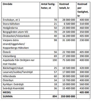 Tabellen visar en uppskattad kostnad för att bygga allmänt vatten- och avloppssystem enligt kommunens utbyggnadsplan. Tabell: Falu kommun.