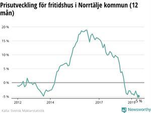 Prisutvecklingen för fritidshus i Norrtälje kommun sedan år 2012 fram till och med i år. Illustration: Newswothy