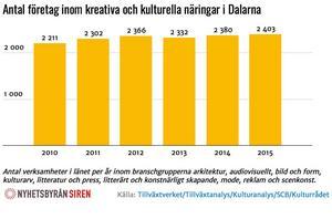 Statistiken för Dalarna. Foto: Nyhetsbyrån Sirén