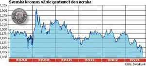 Profilen över den norska kronans utveckling ger intryck av att valutan raglar och står långt ifrån en stabil nivå senaste året.