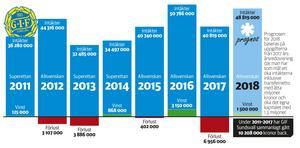 GIF Sundsvalls redovisade resultat 2011–2017. Prognosen för 2018 är baserad på uppgifter i årsredovisningen från 2017. Grafik: Andreas Lidén