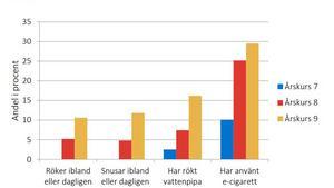 Tabellen visar tobakskonsumtion hos elever på högstadiet. Källa: Timrå kommun