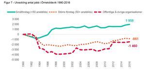 Bilden visar utvecklingen av antalet jobb i Örnsköldsvik 1990 till 2016. Den kommer från Företagarnas kommunrapport 2018.