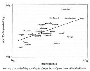 Användning av illegala droger är vanligare i mer ojämlika länder. Källa: Jämlikhetsanden av Richard Wilkinson och Kate Pickett.
