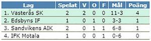 VSK är klart för semifinal – SAIK måste förlita sig på Edsbyns resultat för att gå vidare.