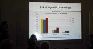 En av graferna polisen hade med i sin powerpoint-presentation som talade om en negativ utveckling.