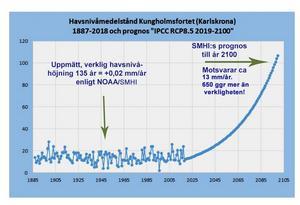Tabell över uppmätt havsmedelstånd vid Kungsholmsfortet i Karlskrona och SMHI:s prognos fram till år 2100.