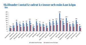 Bild: LänsförsäkringarStatistik över antal kvadrat kvinnor och män kan köpa i olika län.