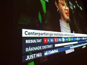 Centerpartiet går mot bästa valet på många år, även i Ovanåkers kommun där man tar ett nytt mandat i fullmäktige. 29,2 procent av rösterna i kommunvalet gick till Centerpartiet och 17 i riksdagsvalet i kommunen.