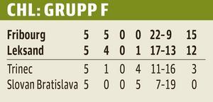 Posizione in classifica nel Gruppo F in CHL prima della fase finale.  Affinché il Lieksand superi il Friburgo, deve essere ottenuta una vittoria di quattro gol (in alternativa, una vittoria di tre gol, a condizione che la LIF segni più gol in trasferta dei cinque del Friburgo allo stadio Tigira).  Gli incontri reciproci hanno la precedenza sulle squadre obiettivo in CHL.
