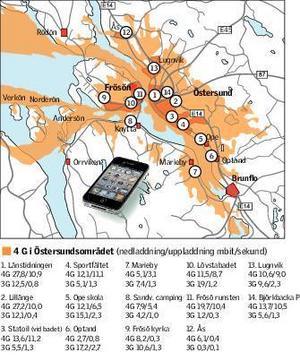 Hastigheter i Telias 4G och 3G-nät runt Östersundsområdet. Kartan visar även Telias 4G-täckning.