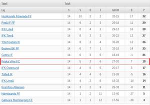 Friska Viljor ligger åtta i division 2 Norrland tabellen.