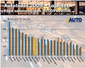En viktig delfråga i AutoIndex lojalitetsenkät: hur säker är du på att du kommer att köpa samma märke igen när du köper ny bil nästa gång? Blå stapel visar hur säkra bilägarna var i januari-mars 2009 jämfört med motsvarande period i fjol, gul stapel.