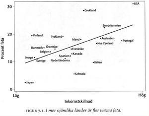 I mer ojämlika lände är fler vuxna feta. Källa: Jämlikhetsanden av Richard Wilkinson och Kate Pickett.