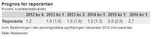 Ill: Riksbankens pressmeddelande