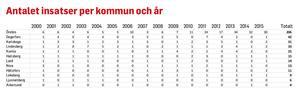 LISTA: Antalet insatser för kommun och år.
