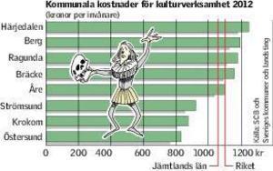 Siffrorna från SCB visar att Östersunds kommun satsar minst kulturpengar per invånare.