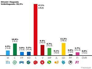 Sverigedemokraterna gick oerhört starkt framåt i Ragunda.