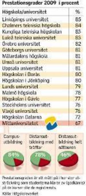Enligt Högskoleverkets rapport presterar Mittuniversitetets studenter sämst i landet. (Klicka för större bild) Grafik: Kjell Nilsson-Mäki