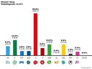 Både Socialdemokraterna och Sverigedemokraterna gjorde ett bra val i Åre.