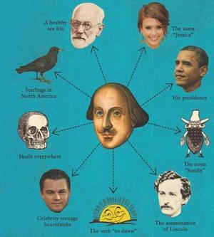 INFLYTELSERIK. Några av sakerna som inte hade funnits utan Shakespeare.