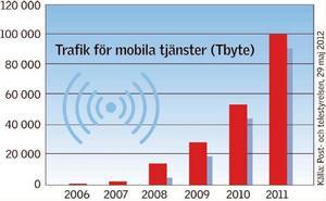 Det är en tydlig trend med ökande datatrafik i mobilnäten. (Klicka för större format.)