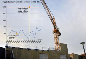 LT gjorde en egen kartläggning tidigare i år som visade hur många bostäder som byggts i Södertälje sedan millennieskiftet. Nu har det kommit ny statistik från SCB som visar samma sak.