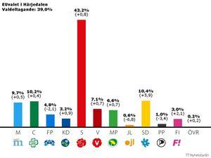 Sverigedemokraterna gjorde ett starkt val i Härjedalen.