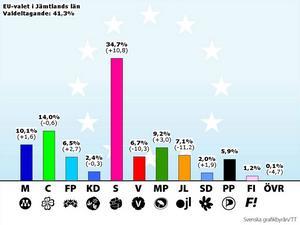 Så här röstade jämtarna 2009...
